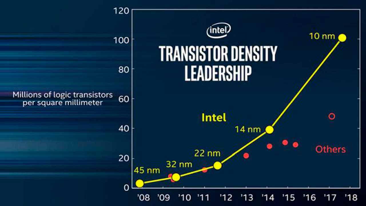 'Ice Lake', los nuevos procesadores de 10 nm+ de Intel